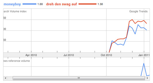 Google Trends zu Moneyboy