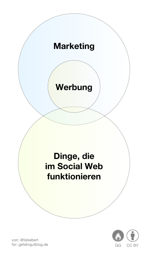 Marketing Werbung Social Media