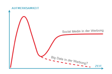 Hype Zyklus zu Big Data
